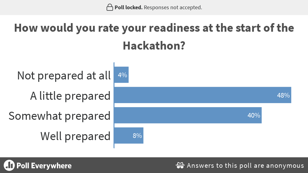 9-how-would-you-rate-your-readiness-at-the-start-of-the-hackathon